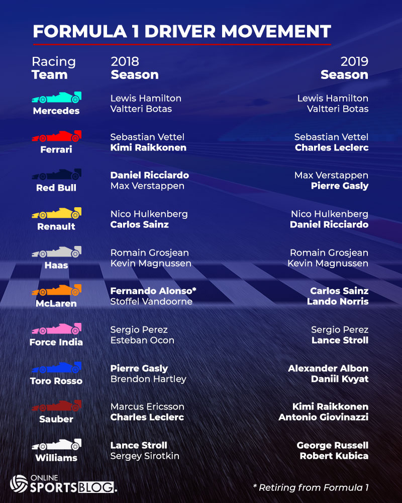 F1 Driver Movement