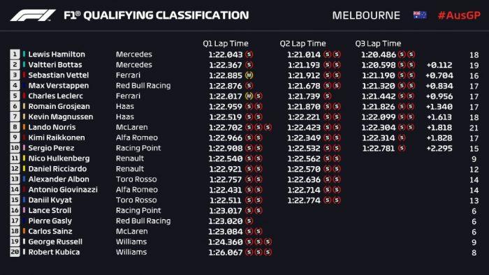Australian GP qualifying