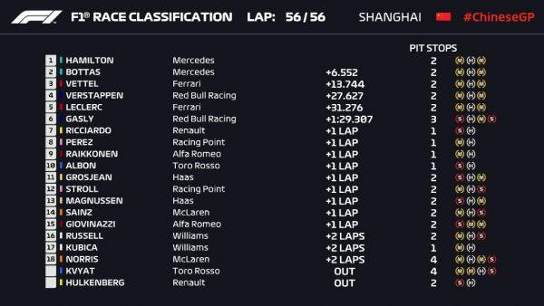 Final Classification-China