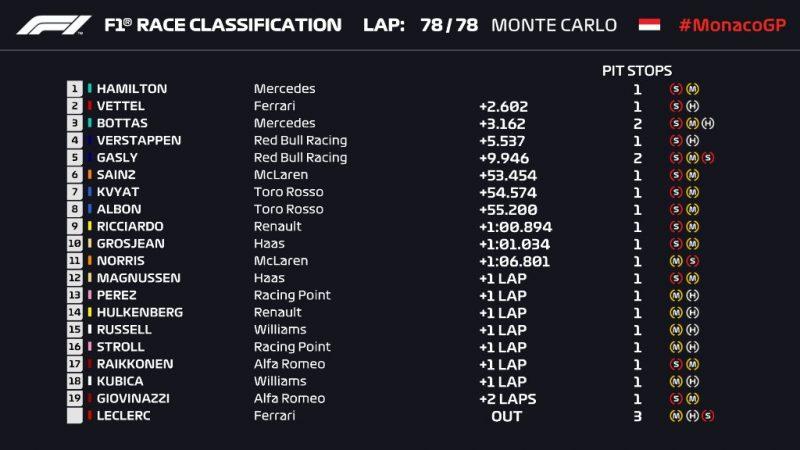 MonacoGP_results