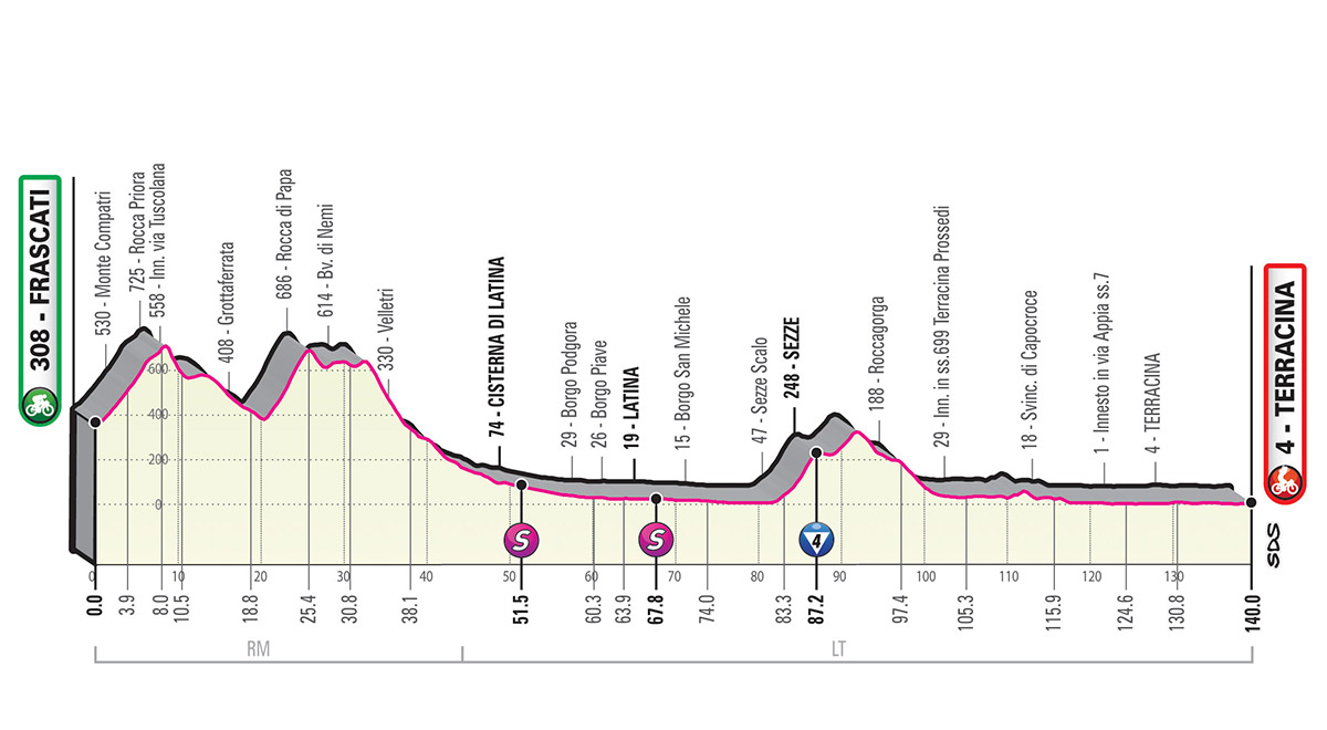 Stage 5 Route