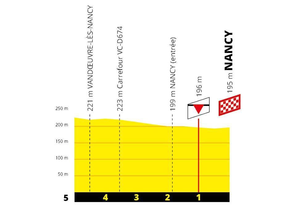 last Km Stage 4