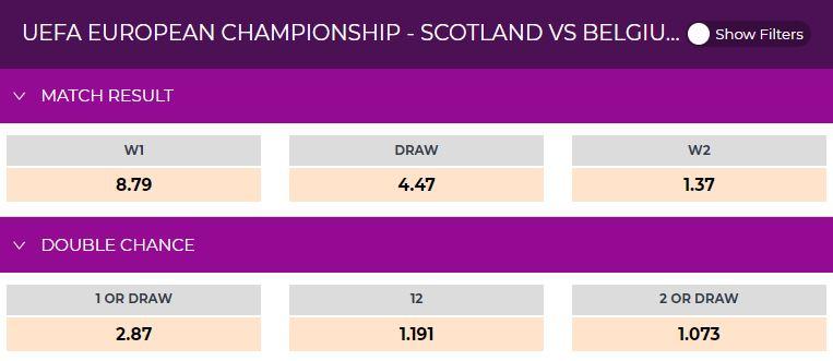 Scotland vs Belgium betting odds
